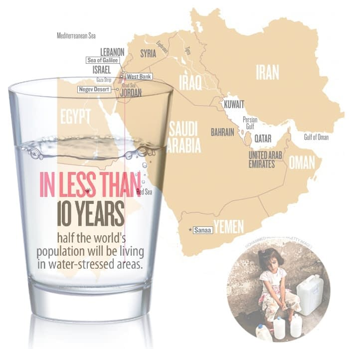 10 years half world water stressed